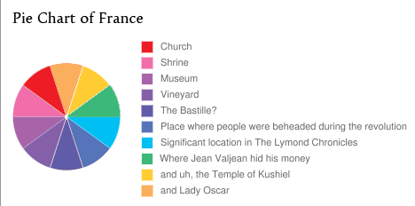 Pie Chart of France: Church, Shrine, Museum, Vineyard, The Bastille?, Place where people were beheaded during the revolution, Significant location in The Lymond Chronicles, Where Jean Valjean hid his money, and uh, the Temple of Kushiel, and Lady Oscar